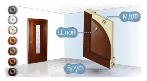 Двери из ПВХ со скидкой 10%