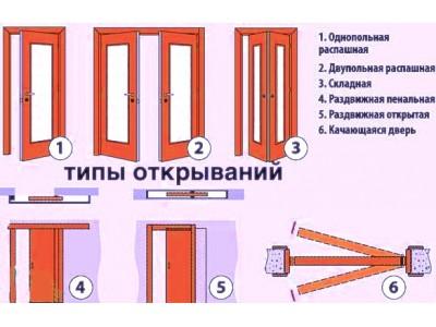 Какие существуют виды межкомнатных дверей, их преимущества?