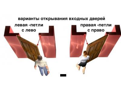 Как правильно выбирать сторону открывания входной двери?